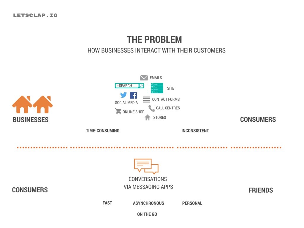 The why of conversational commerce